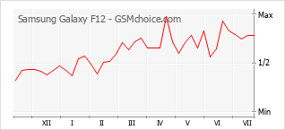 Popularity chart of Samsung Galaxy F12