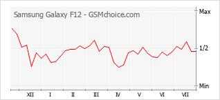 Populariteit van de telefoon: diagram Samsung Galaxy F12