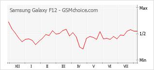 Traçar mudanças de populariedade do telemóvel Samsung Galaxy F12