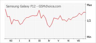 Диаграмма изменений популярности телефона Samsung Galaxy F12
