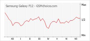 手机声望改变图表 Samsung Galaxy F12