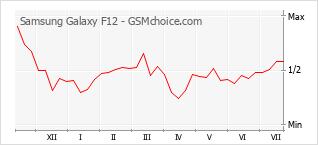 手機聲望改變圖表 Samsung Galaxy F12