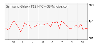 Popularity chart of Samsung Galaxy F12 NFC