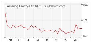 Gráfico de los cambios de popularidad Samsung Galaxy F12 NFC