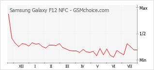 Traçar mudanças de populariedade do telemóvel Samsung Galaxy F12 NFC