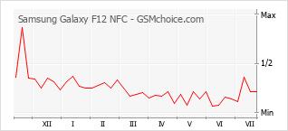 手機聲望改變圖表 Samsung Galaxy F12 NFC
