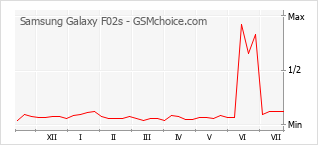 Gráfico de los cambios de popularidad Samsung Galaxy F02s