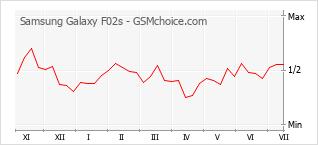 Grafico di modifiche della popolarità del telefono cellulare Samsung Galaxy F02s
