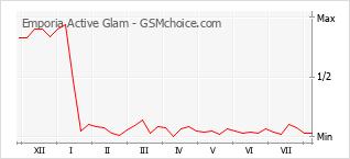 Populariteit van de telefoon: diagram Emporia Active Glam