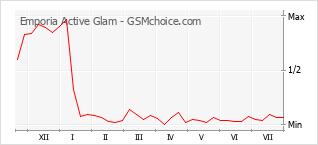 Диаграмма изменений популярности телефона Emporia Active Glam