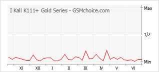 Traçar mudanças de populariedade do telemóvel I Kall K111+ Gold Series