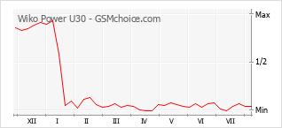 Popularity chart of Wiko Power U30