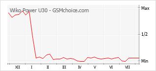 Gráfico de los cambios de popularidad Wiko Power U30