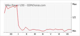 Grafico di modifiche della popolarità del telefono cellulare Wiko Power U30