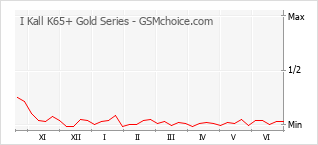 Diagramm der Poplularitätveränderungen von I Kall K65+ Gold Series