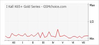 Traçar mudanças de populariedade do telemóvel I Kall K65+ Gold Series
