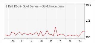 手机声望改变图表 I Kall K65+ Gold Series
