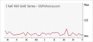Populariteit van de telefoon: diagram I Kall K60 Gold Series