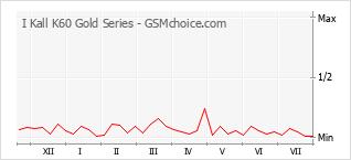 Диаграмма изменений популярности телефона I Kall K60 Gold Series