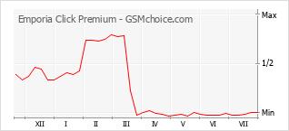 Grafico di modifiche della popolarità del telefono cellulare Emporia Click Premium