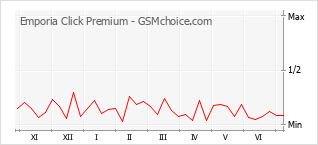 Populariteit van de telefoon: diagram Emporia Click Premium
