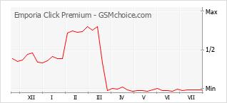 Traçar mudanças de populariedade do telemóvel Emporia Click Premium