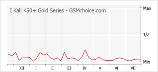 Populariteit van de telefoon: diagram I Kall K50+ Gold Series
