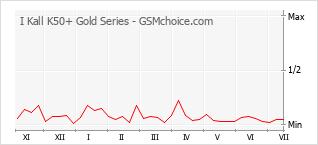 手機聲望改變圖表 I Kall K50+ Gold Series