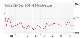 Popularity chart of Nokia G10 Dual SIM