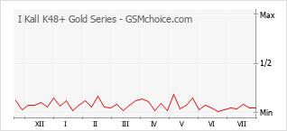 Диаграмма изменений популярности телефона I Kall K48+ Gold Series