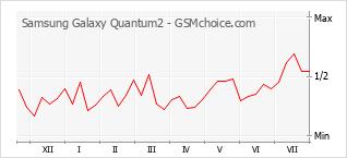 Grafico di modifiche della popolarità del telefono cellulare Samsung Galaxy Quantum2