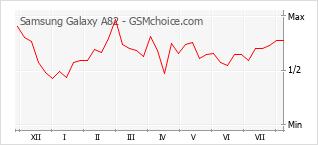Le graphique de popularité de Samsung Galaxy A82