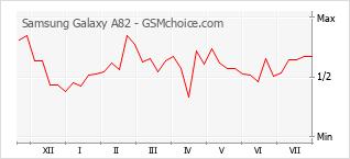 Populariteit van de telefoon: diagram Samsung Galaxy A82