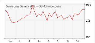 Traçar mudanças de populariedade do telemóvel Samsung Galaxy A82