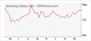 Диаграмма изменений популярности телефона Samsung Galaxy A82