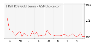 Popularity chart of I Kall K39 Gold Series
