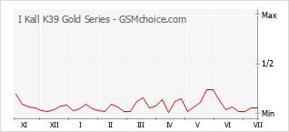 Gráfico de los cambios de popularidad I Kall K39 Gold Series
