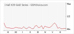 Le graphique de popularité de I Kall K39 Gold Series