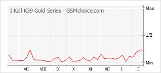 Grafico di modifiche della popolarità del telefono cellulare I Kall K39 Gold Series