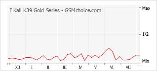 Populariteit van de telefoon: diagram I Kall K39 Gold Series