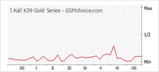 Диаграмма изменений популярности телефона I Kall K39 Gold Series
