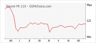 Le graphique de popularité de Xiaomi Mi 11X