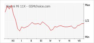 Populariteit van de telefoon: diagram Xiaomi Mi 11X