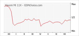 Диаграмма изменений популярности телефона Xiaomi Mi 11X