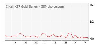 Grafico di modifiche della popolarità del telefono cellulare I Kall K37 Gold Series