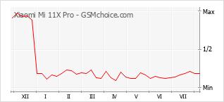 Le graphique de popularité de Xiaomi Mi 11X Pro