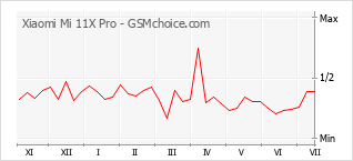 Populariteit van de telefoon: diagram Xiaomi Mi 11X Pro