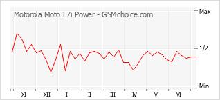 Populariteit van de telefoon: diagram Motorola Moto E7i Power