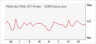 Traçar mudanças de populariedade do telemóvel Motorola Moto E7i Power