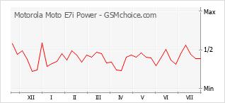 手机声望改变图表 Motorola Moto E7i Power